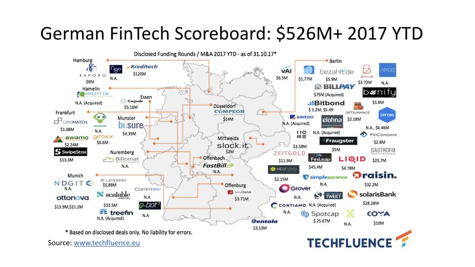 German FinTech Scorecard: 31.10.17. | FinTech Forum
