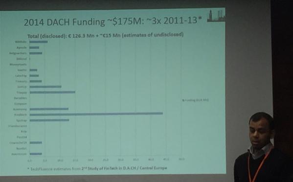3rd FinTech Forum in Tweets4
