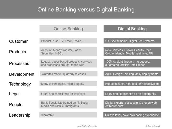 Traditional) Online versus Digital Banking | FinTech Forum